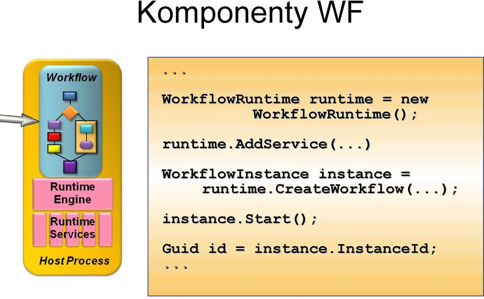 WorkflowRuntime(); runtime.addservice(.