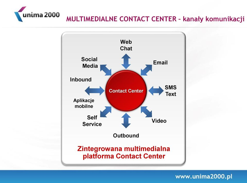 Service Contact Center Outbound Email Video SMS