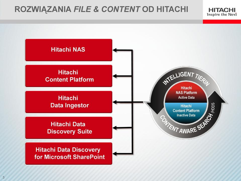 Suite Hitachi NAS Platform Active Data Hitachi Content
