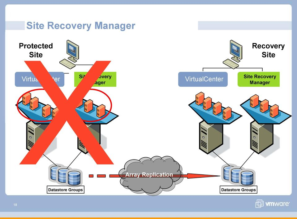 Manager VirtualCenter Site Recovery Manager