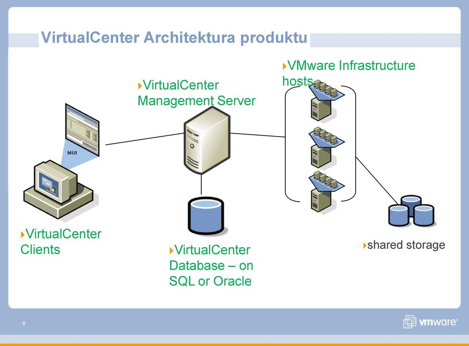 Infrastructure hosts VirtualCenter Clients