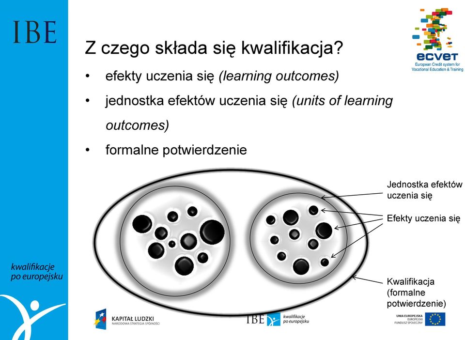 uczenia się (units of learning outcomes) formalne