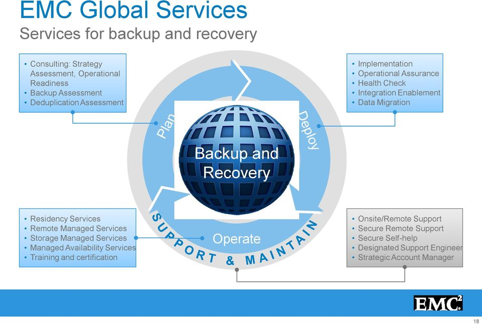 Recovery Residency Services Remote Managed Services Storage Managed Services Managed Availability Services Training and