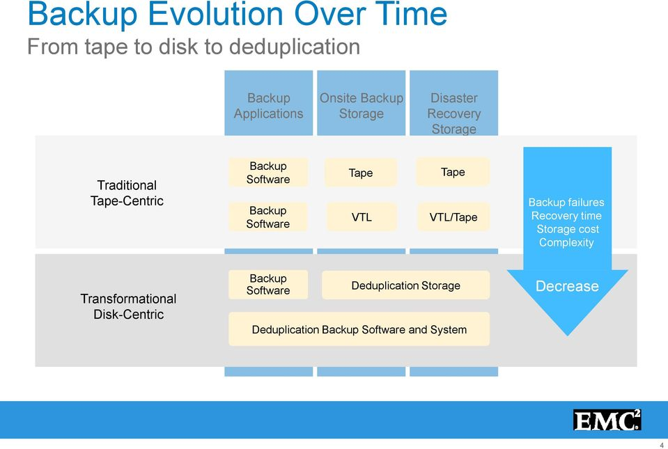 VTL Tape VTL/Tape Backup failures Recovery time Storage cost Complexity Transformational