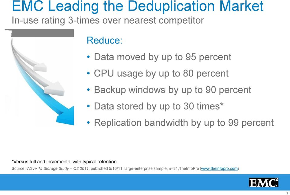 times* Replication bandwidth by up to 99 percent *Versus full and incremental with typical retention Source: