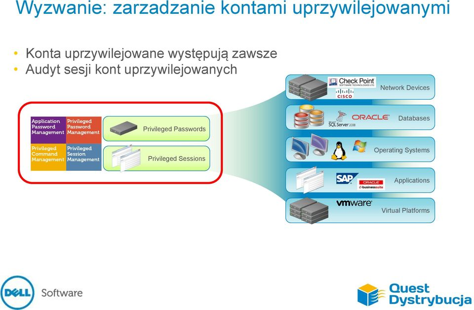 uprzywilejowanych Network Devices Application s Databases