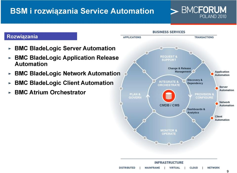 "Automation "" BMC BladeLogic Client Automation "" BMC Atrium Orchestrator PLAN & GOVERN REQUEST & SUPPORT Change & Release"