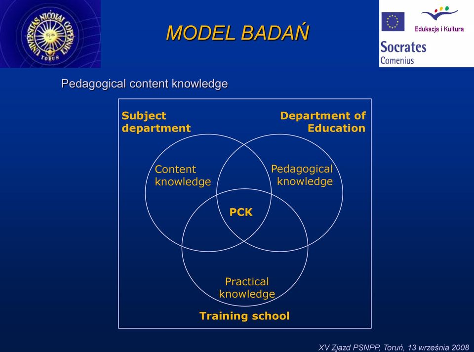 of Education Content knowledge