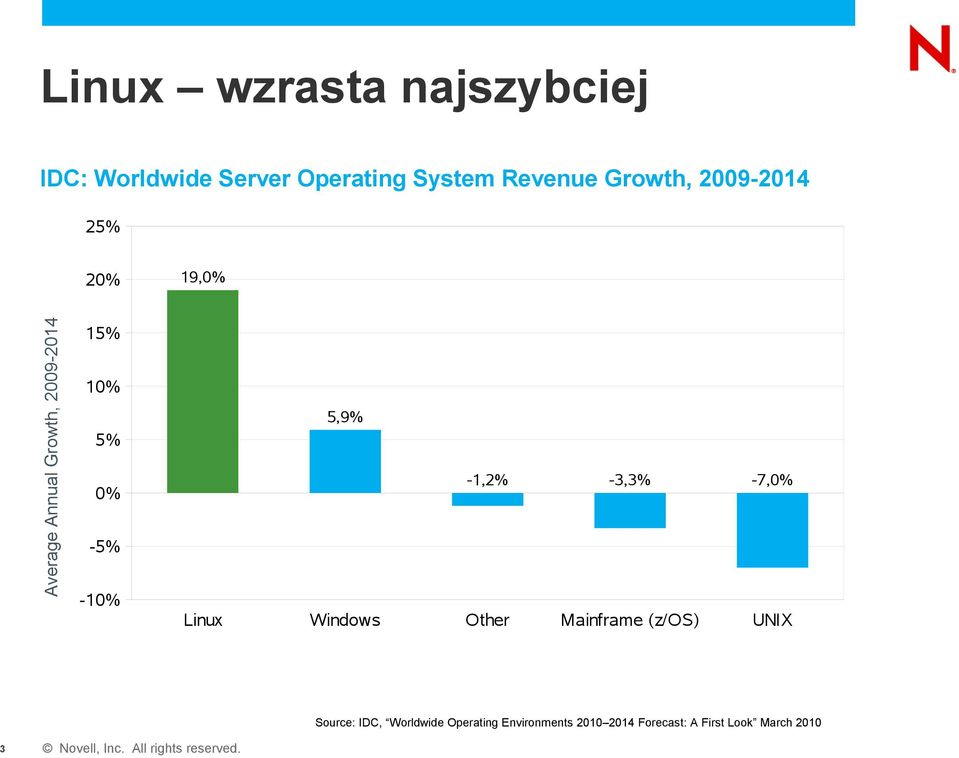-5% -10% 5,9% -1,2% -3,3% -7,0% Linux Windows Other Mainframe (z/os) UNIX