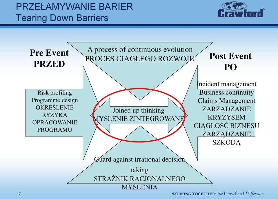 Joined up thinking MYŚLENIE ZINTEGROWANE Incident management Business continuity Claims Management
