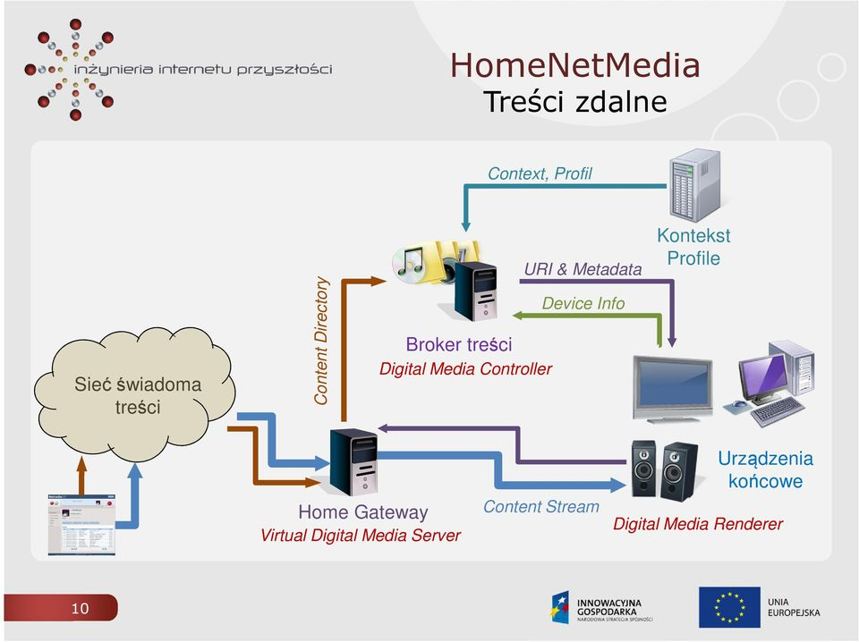 Device Info Kontekst Profile Home Gateway Virtual Digital Media