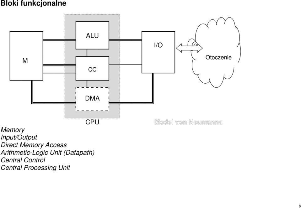 Access Arithmetic-Logic Unit (Datapath)