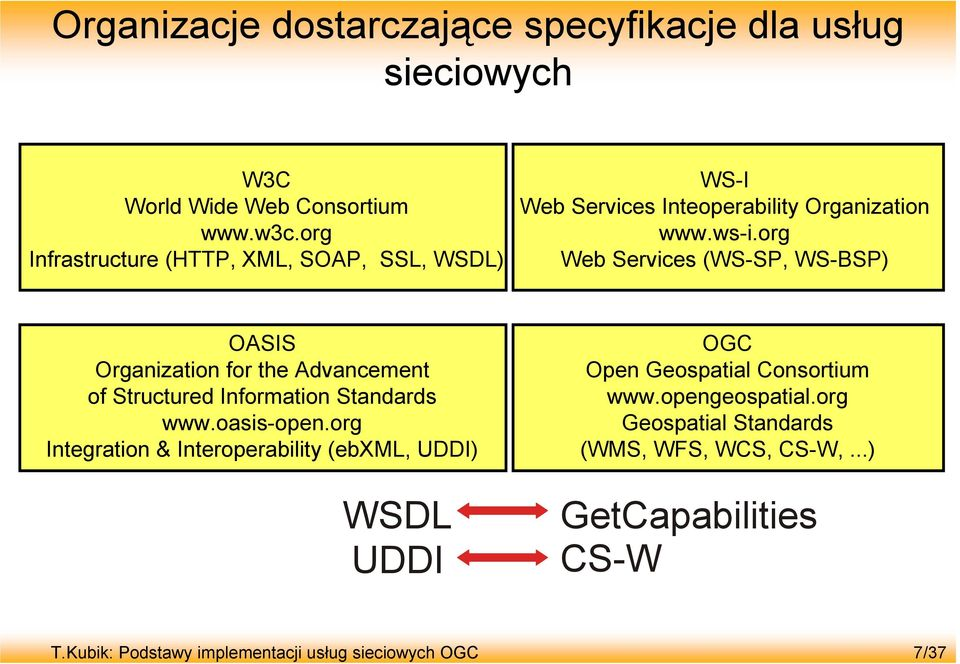 org Web Services (WS-SP, WS-BSP) OASIS Organization for the Advancement of Structured Information Standards www.oasis-open.