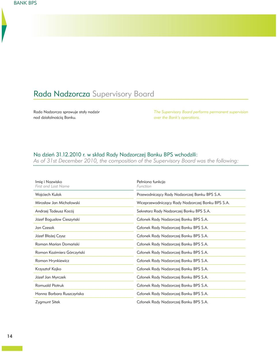 w skład Rady Nadzorczej Banku BPS wchodzili: As of 31st December 2010, the composition of the Supervisory Board was the following: Imię i Nazwisko First and Last Name Wojciech Kulak Mirosław Jan
