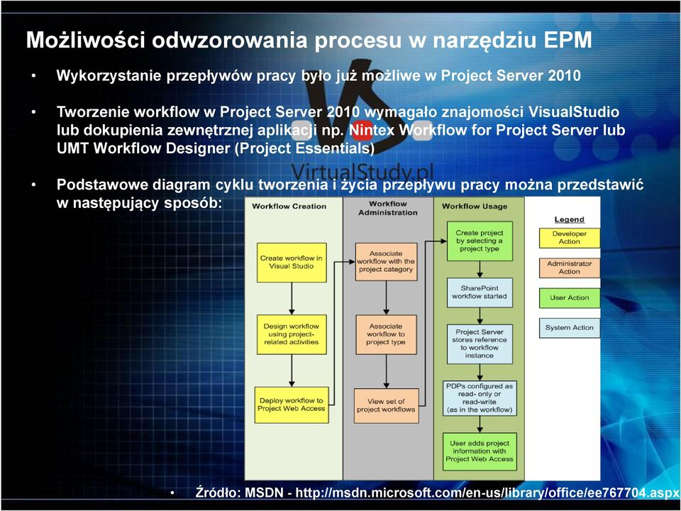 Nintex Workflow for Project Server lub UMT Workflow Designer (Project Essentials) Podstawowe diagram cyklu tworzenia i