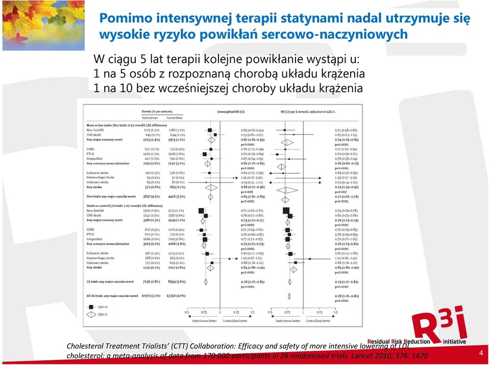choroby układu krążenia Cholesterol Treatment Trialists (CTT) Collaboration: Efficacy and safety of more intensive