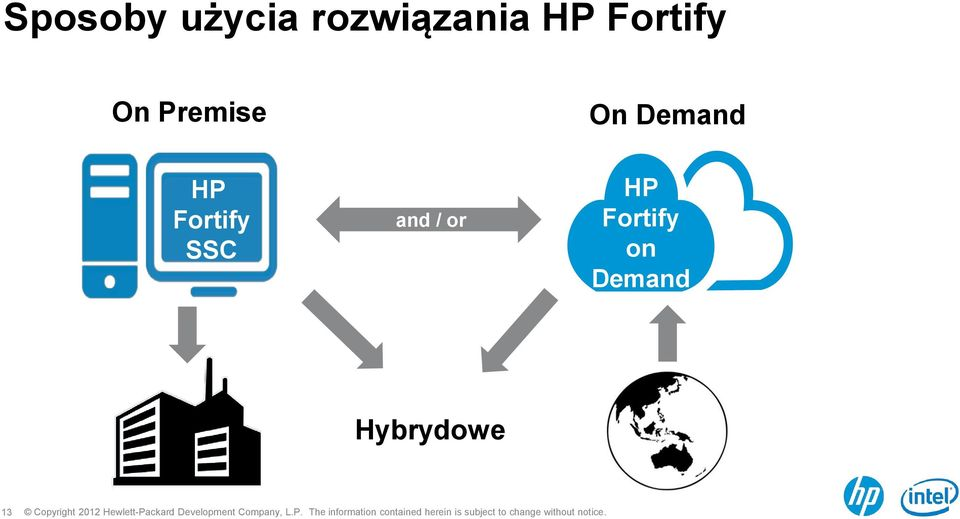 Demand HP Fortify SSC and /