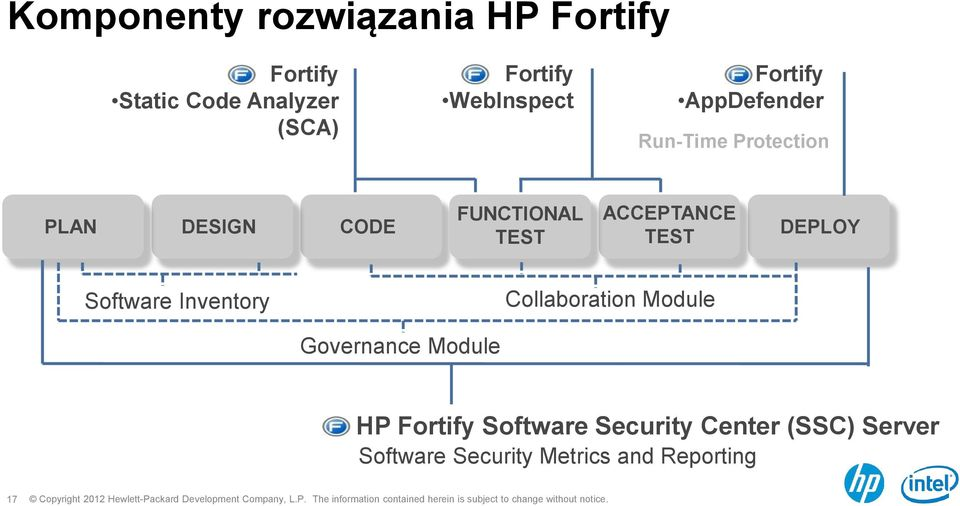 ACCEPTANCE TEST DEPLOY Software Inventory Collaboration Module Governance Module HP