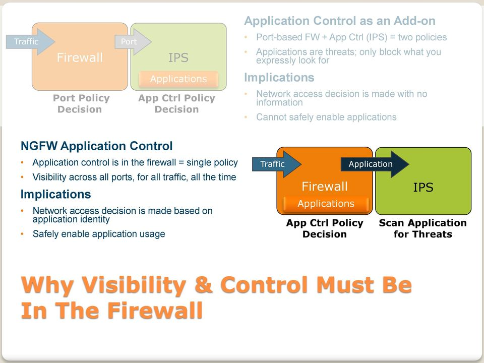 Control Application control is in the firewall = single policy Visibility across all ports, for all traffic, all the time Implications Network access decision is made based on