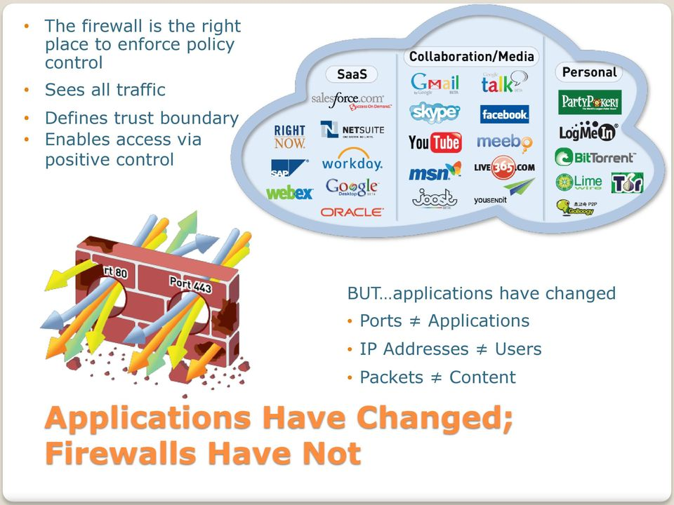 control BUT applications have changed Ports Applications IP