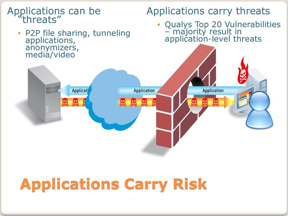 Applications carry threats Qualys Top 20