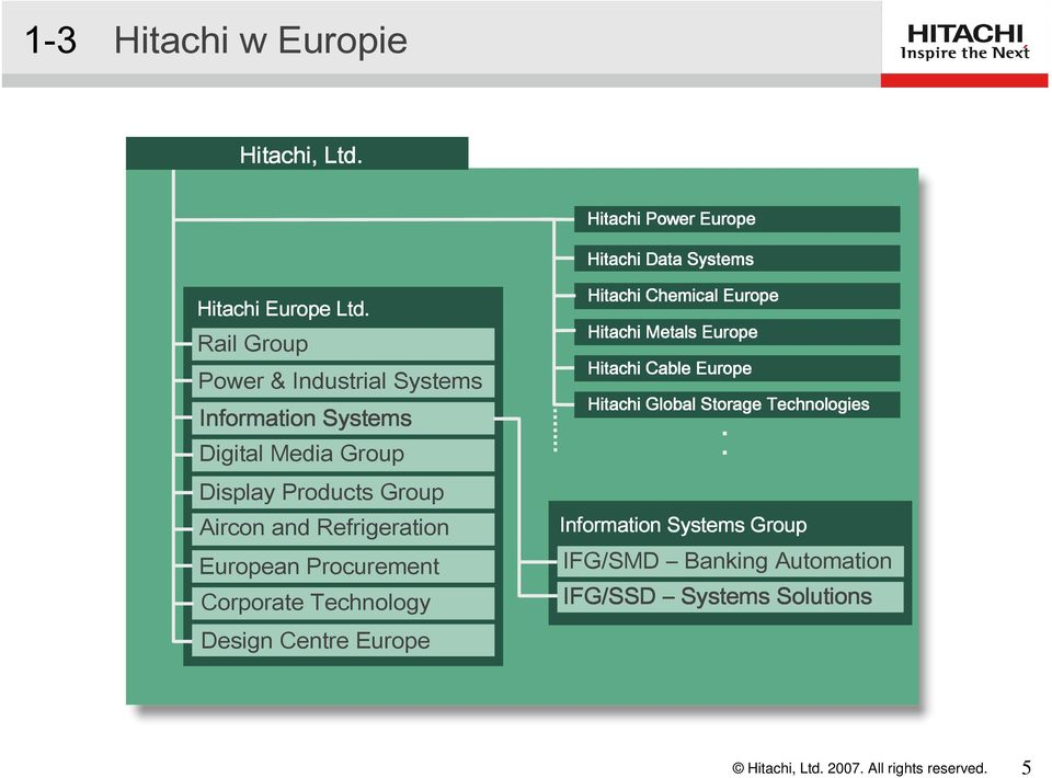 Refrigeration European Procurement Corporate Technology Design Centre Europe Hitachi Chemical Europe Hitachi Metals