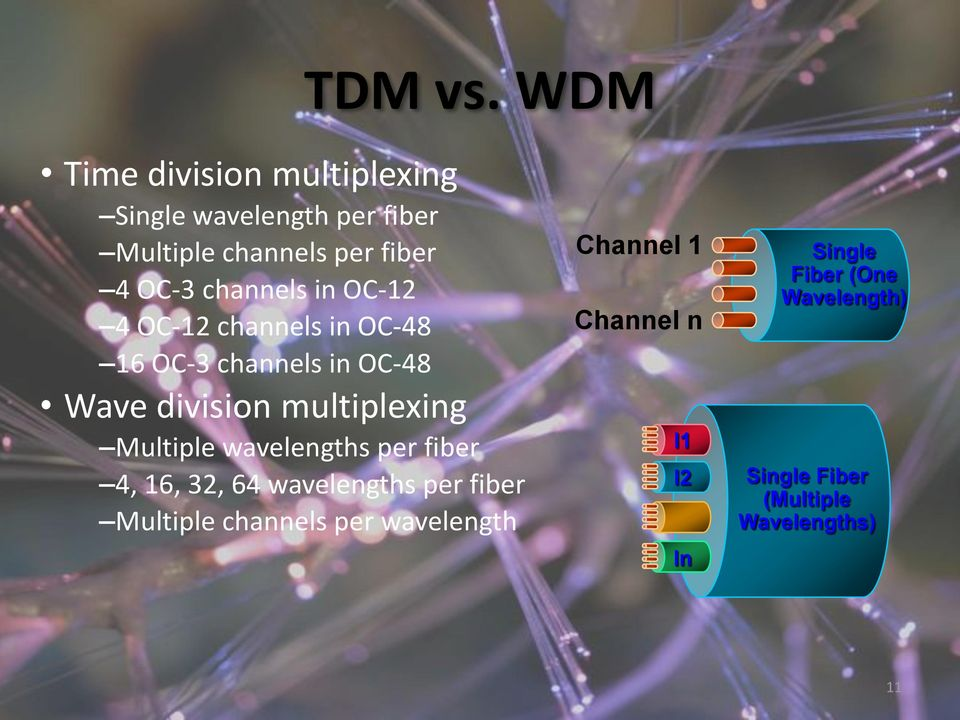 channels in OC-12 4 OC-12 channels in OC-48 16 OC-3 channels in OC-48 Wave division multiplexing