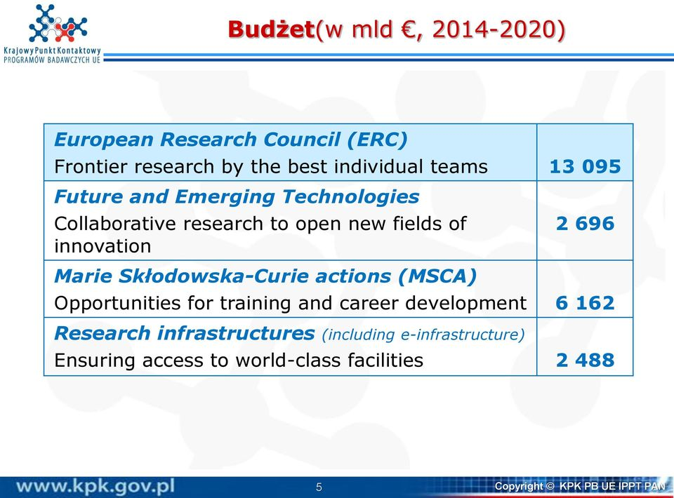Skłodowska-Curie actions (MSCA) Opportunities for training and career development 6 162 Research