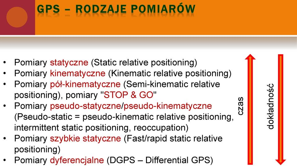 pseudo-statyczne/pseudo-kinematyczne (Pseudo-static = pseudo-kinematic relative positioning, intermittent static