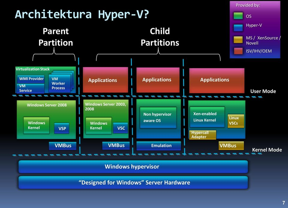 Provider VM Service VM Worker Process Applications Applications Applications User Mode Windows Server 2008 Windows Kernel