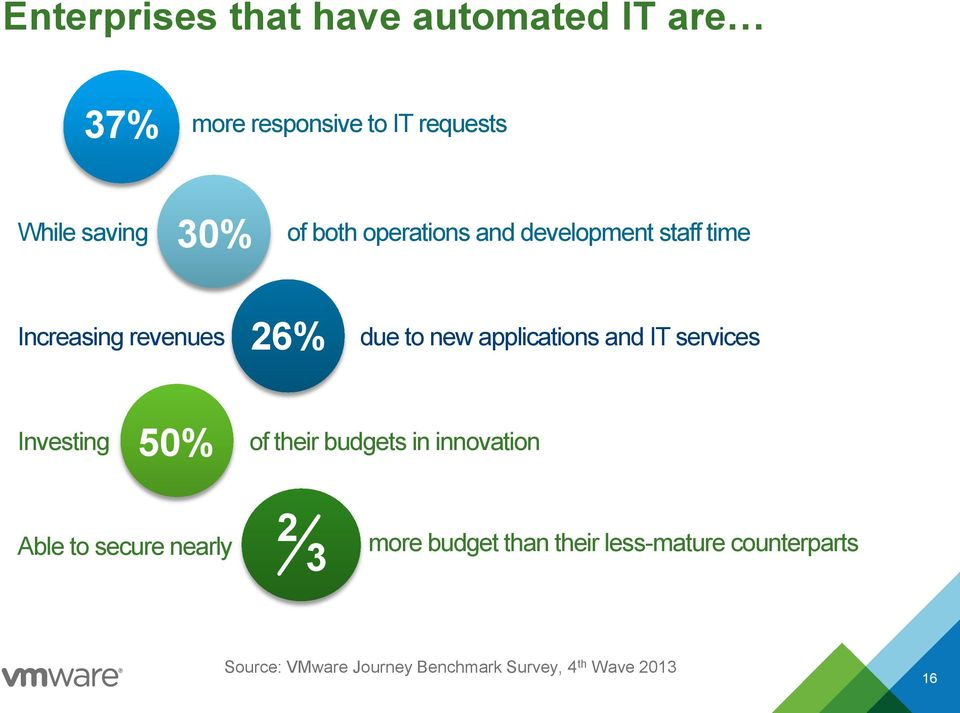IT services Investing 50% of their budgets in innovation Able to secure nearly 2 3 more budget