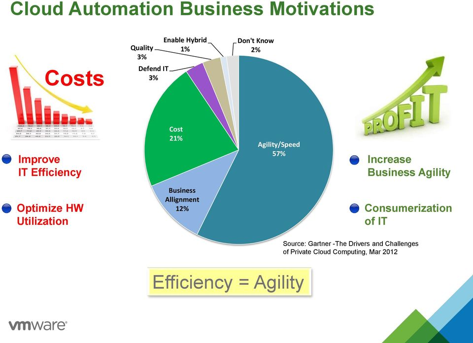 Agility Optimize HW Utilization Business Allignment 12% Consumerization of IT Source: