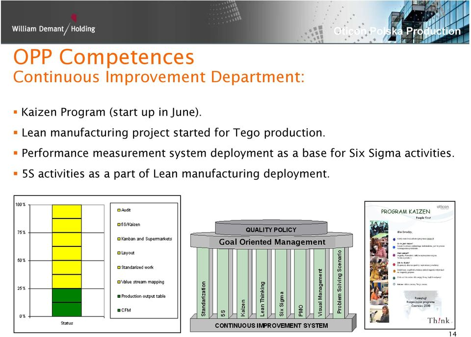Performance measurement system deployment as a base for Six Sigma activities.