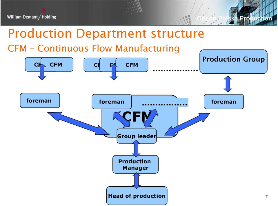 . CFM CFM CFM Production Group foreman foreman oe