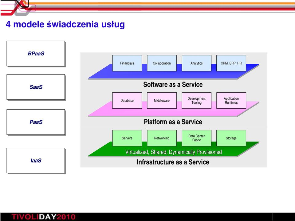 Application Runtimes PaaS Platform as a Service Servers Networking Data Center