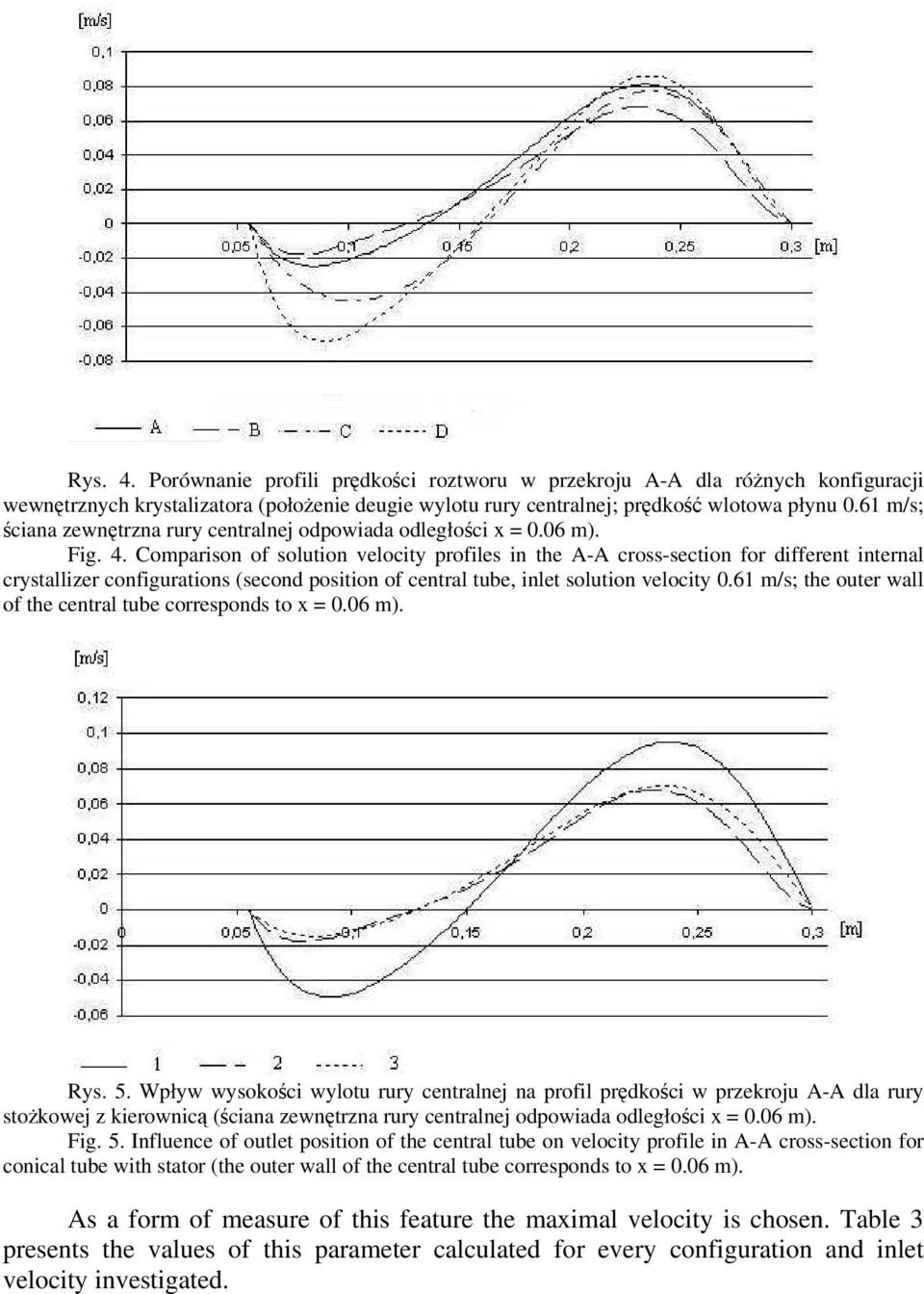 Comparison of solution velocity profiles in the A-A cross-section for different internal crystallizer configurations (second position of central tube, inlet solution velocity 0.