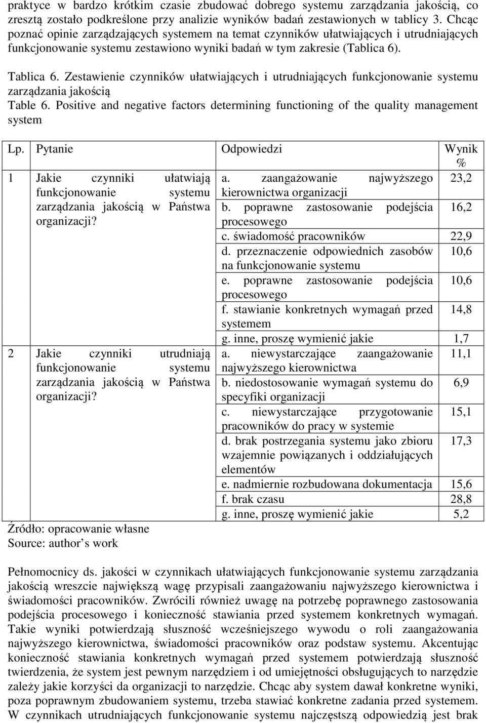 Zestawienie czynników ułatwiających i utrudniających funkcjonowanie systemu zarządzania jakością Table 6. Positive and negative factors determining functioning of the quality management system Lp.