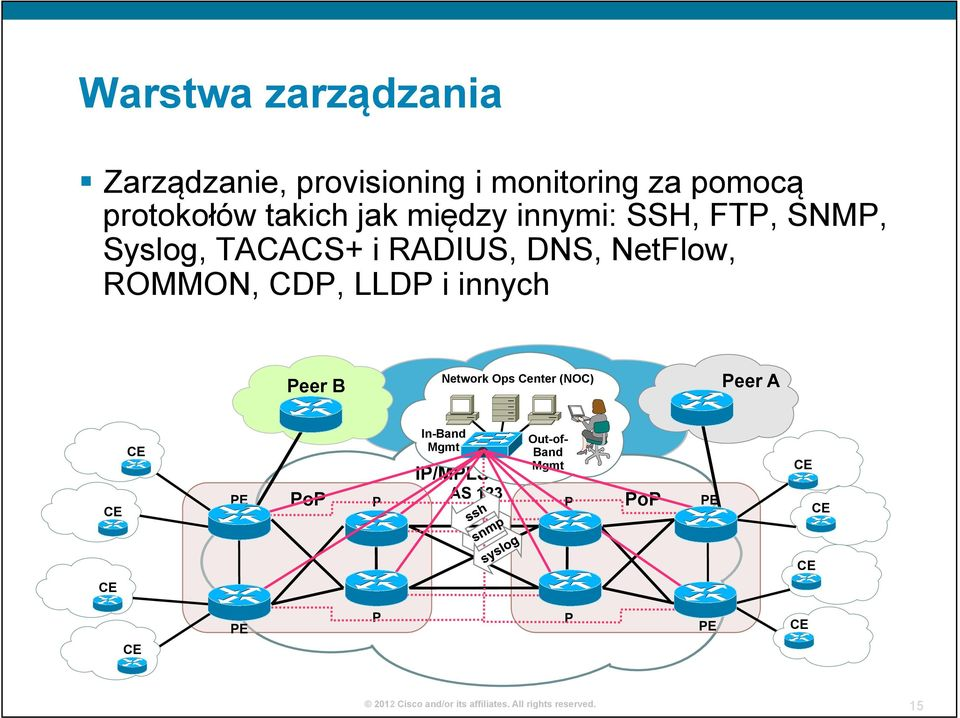 ROMMON, CDP, LLDP i innych Peer B Internet Network Ops Center (NOC) Peer A CE CE PE
