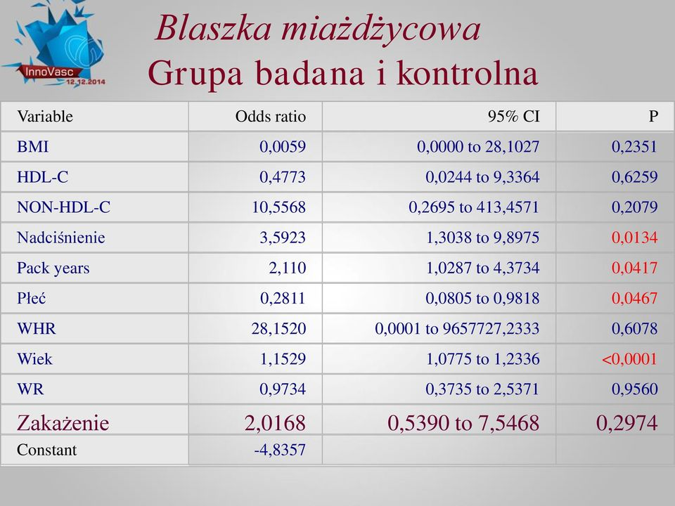 Pack years 2,110 1,0287 to 4,3734 0,0417 Płeć 0,2811 0,0805 to 0,9818 0,0467 WHR 28,1520 0,0001 to 9657727,2333 0,6078