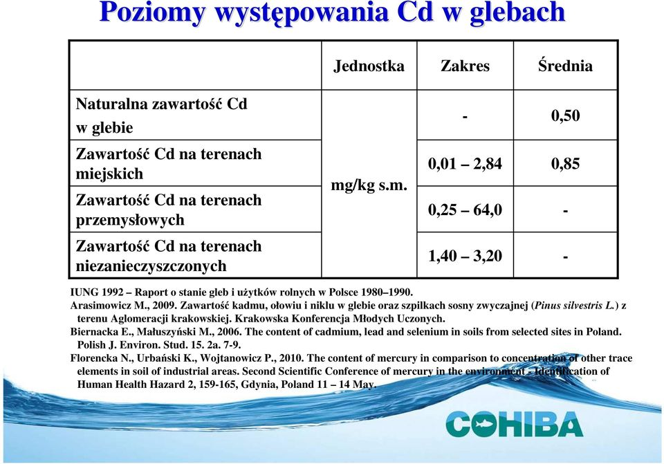 Biernacka E., Małuszyński M., 2006. The content of cadmium, lead and selenium in soils from selected sites in Poland. Polish J. Environ. Stud. 15. 2a. 7-9. Florencka N., Urbański K., Wojtanowicz P.