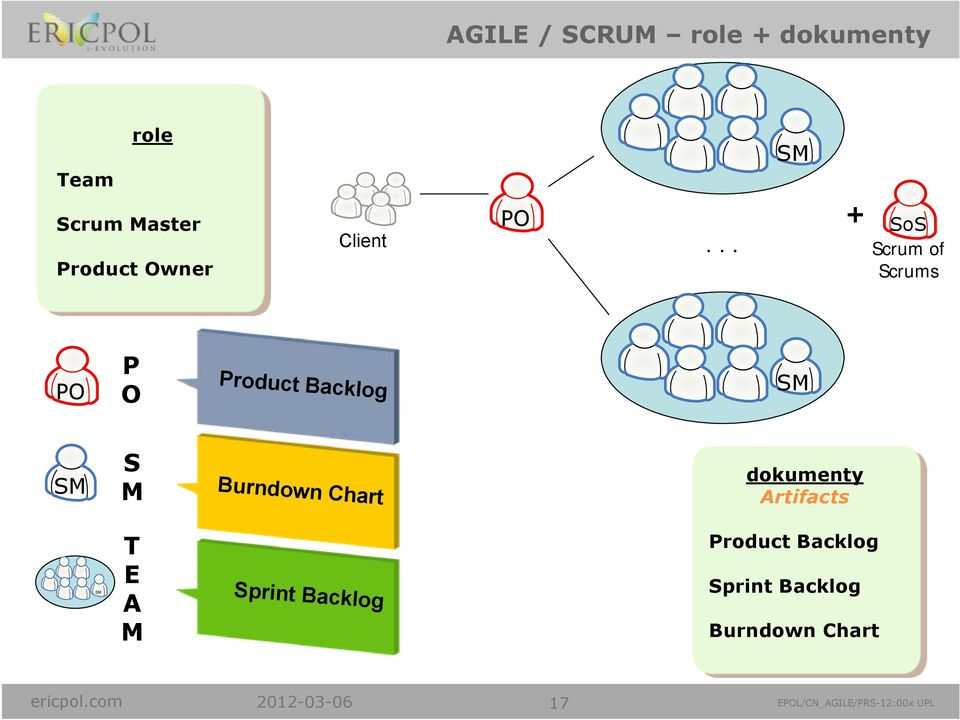 .. + SoS Scrum of Scrums PO P O Product Backlog SM SM S M Burndown Chart
