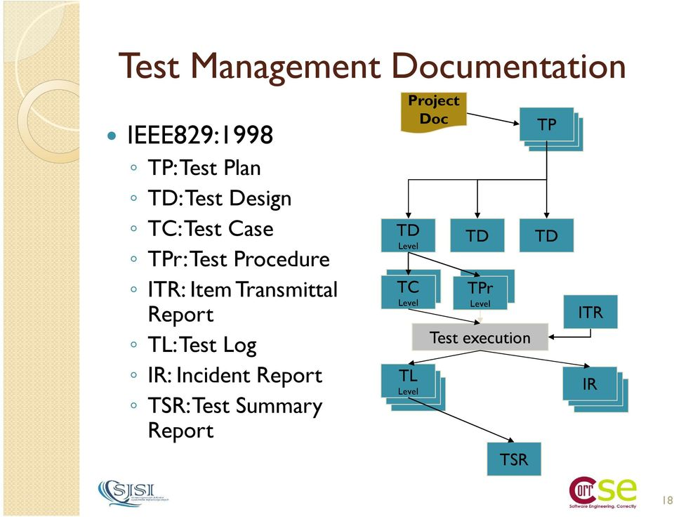 TL: Test Log IR: Incident Report TSR: Test Summary Report Project Doc