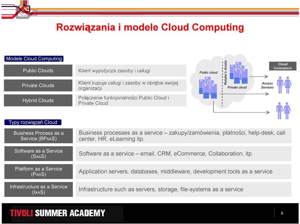 Software as a Service (SAAS) Platform as a Service (PAAS) Infrastructure as a Service (IAAS) Business processes as a service zakupy/zamówienia, płatności, help-desk, call center, HR, elearning itp.