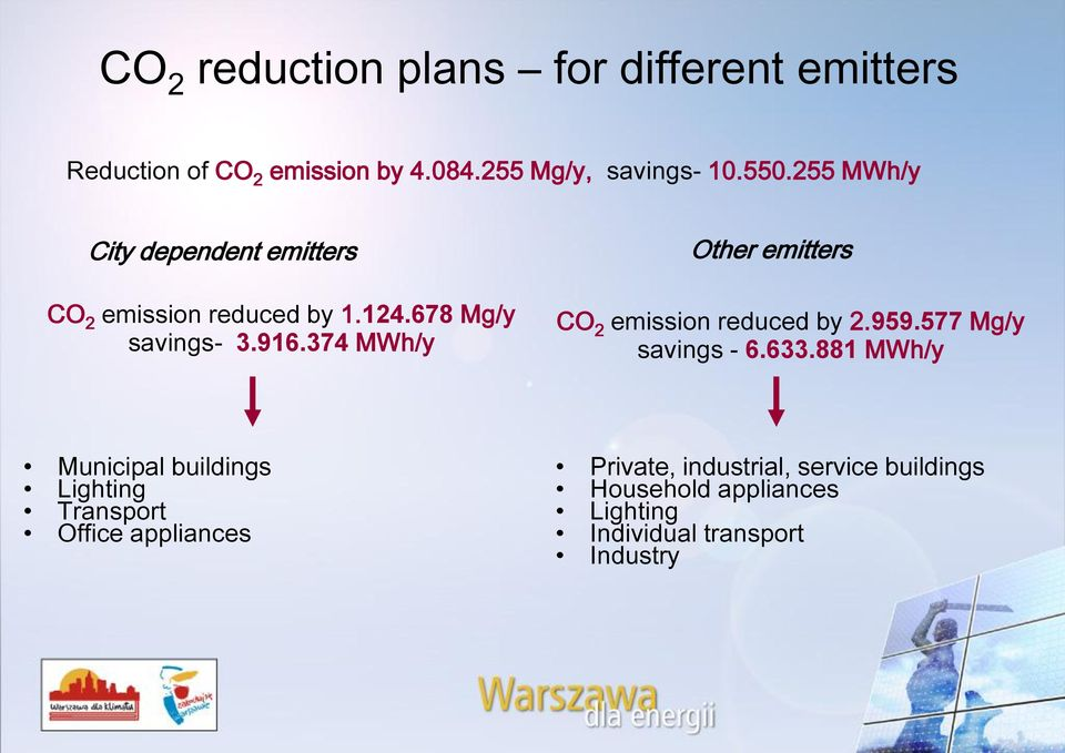 374 MWh/y Other emitters CO 2 emission reduced by 2.959.577 Mg/y savings - 6.633.
