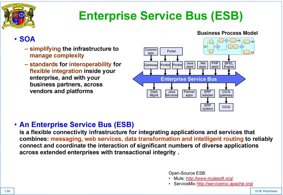 Net apps PHP apps Enterprise Service Bus Partner apps ERP adapter BPEL Engine CICS gateway ERP system CICS An Enterprise Service Bus (ESB) is a flexible connectivity infrastructure for integrating