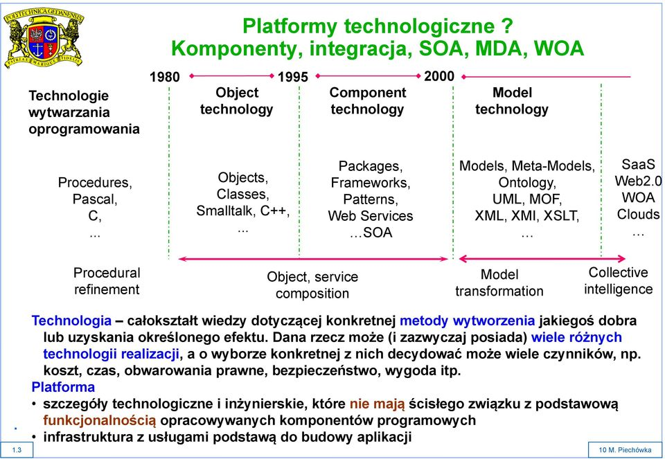 Web Services...... SOA Models, Meta-Models, Ontology, UML, MOF, XML, XMI, XSLT, SaaS Web2.0 WOA Clouds Procedural Object, service Model refinement composition transformation Collective intelligence.