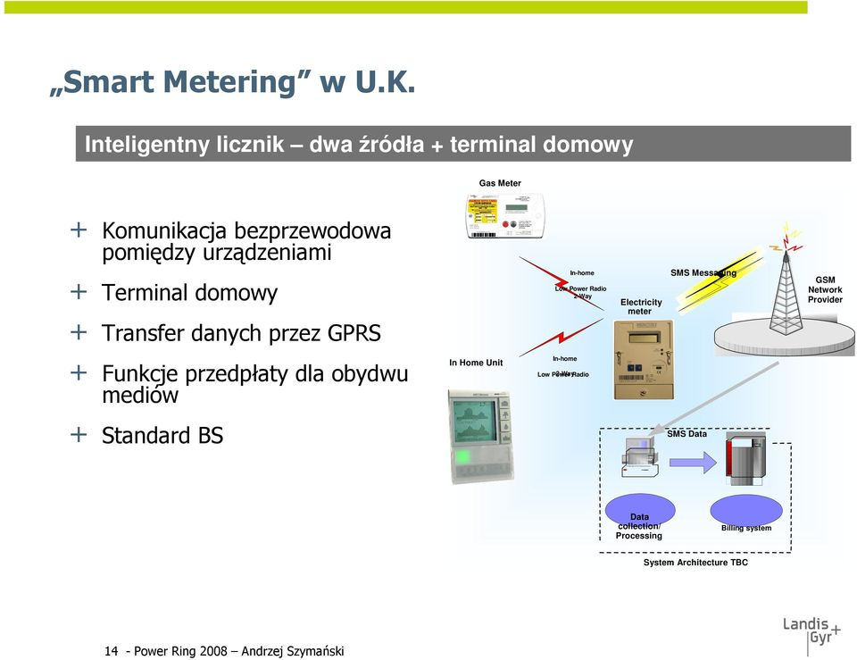 domowy + Transfer danych przez GPRS In-home Low Power Radio 2-Way Electricity meter LPR Modem SMS Messaging GSM Network