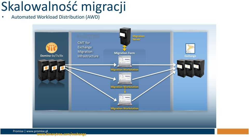 Migration Farm Migration Server Exchange Migration Workstation
