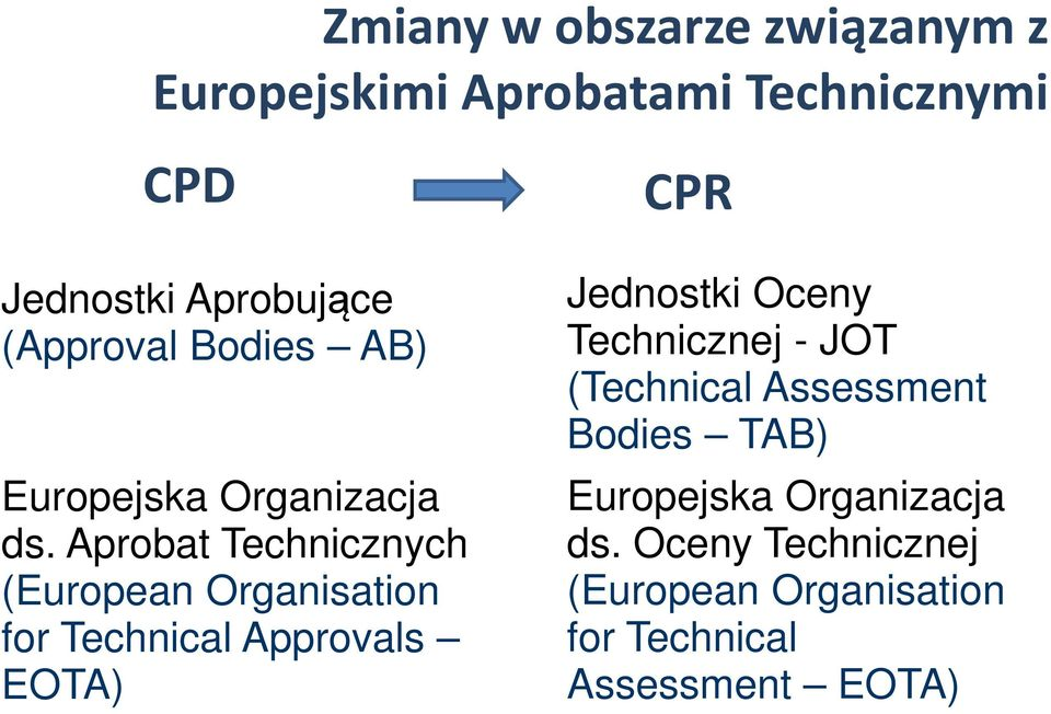 Aprobat Technicznych (European Organisation for Technical Approvals EOTA) CPR Jednostki Oceny