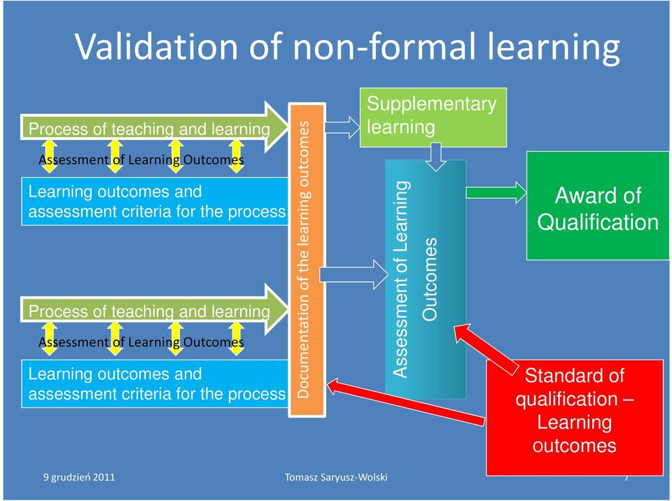 Outcomes Learning outcomes and assessment criteria for the process Documentation of the learning outcomes
